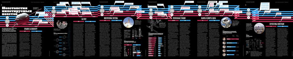 "Infographic for ""Vokrug Sveta"" magazine №3(2011)"
