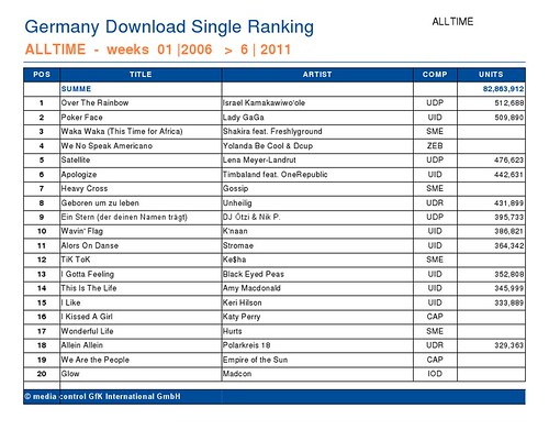 IZ Tops Germany's All Time Download Charts