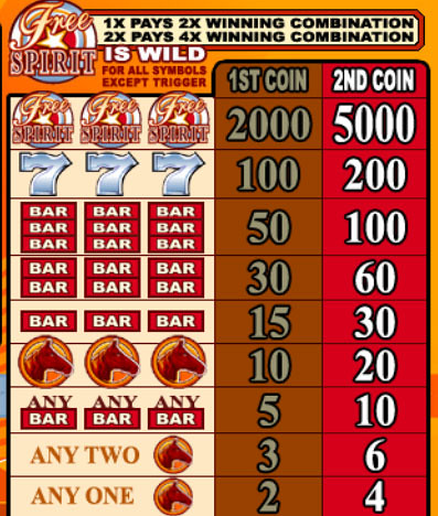 Free Spirit Wheel of Wealth Slot - Play it Now for Free