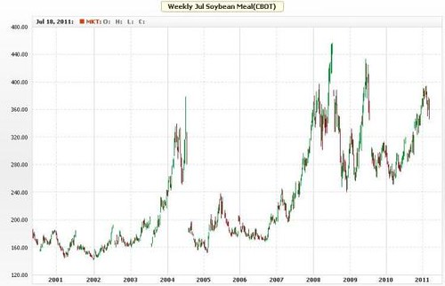 Weekly Soybean Meal (CBOT)