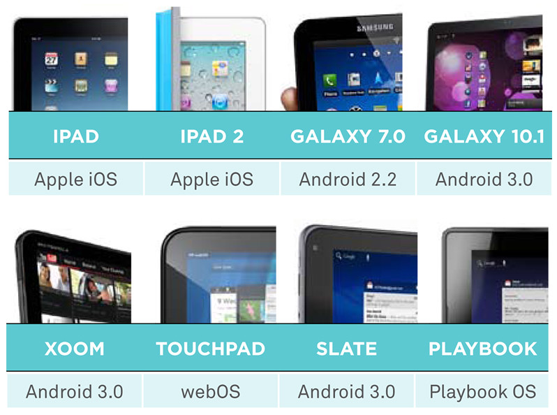 Pivot-tablet-comparison-os
