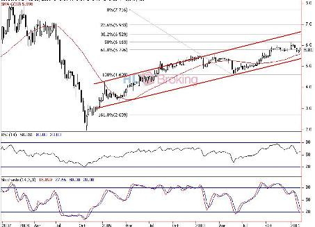 IOICORP Trading Research 09-02-2011