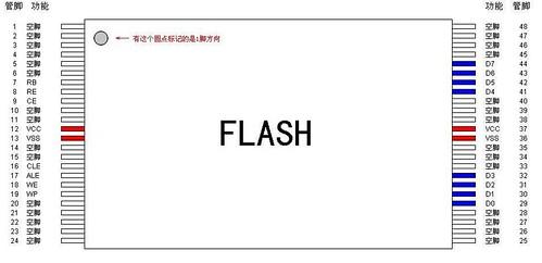 flash引脚