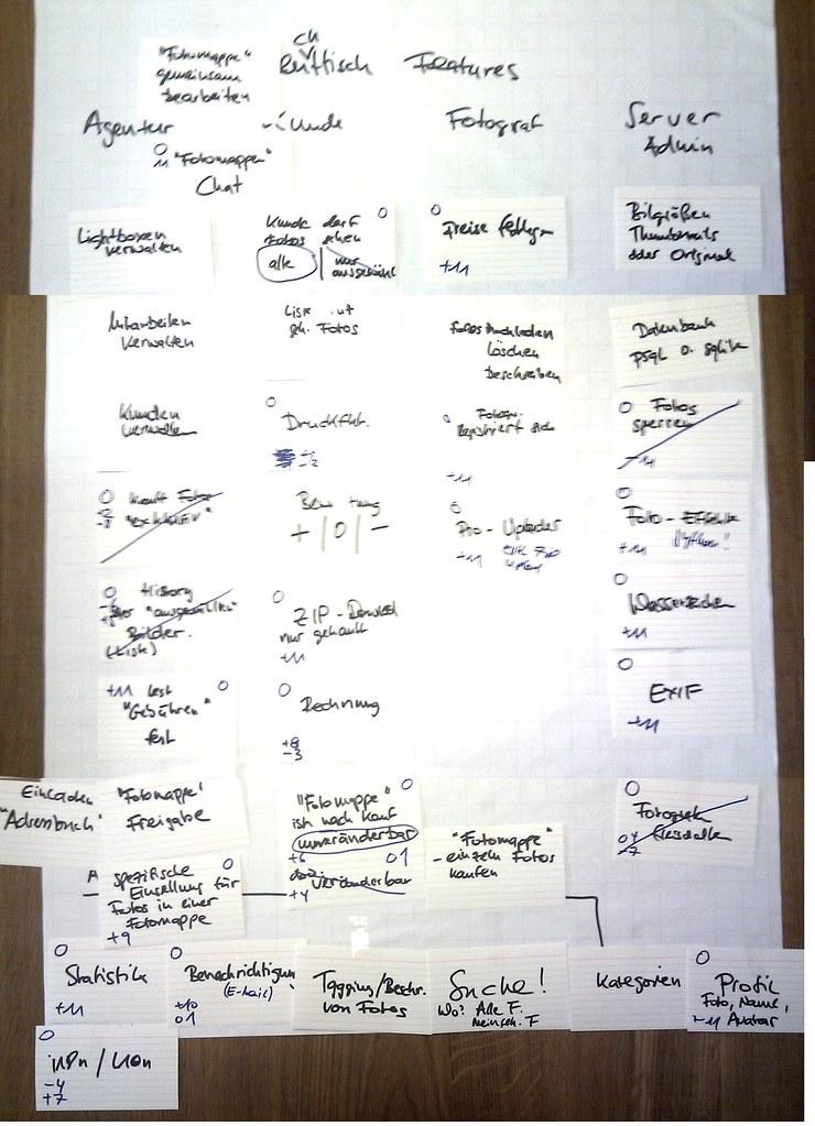 Brainstorming Flipchart