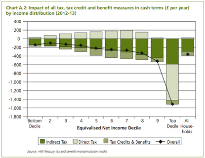 graph showing all incoem groups are worse off from the budget