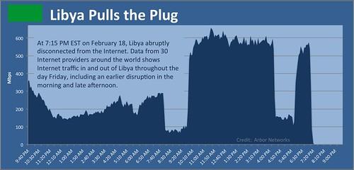 libyapullsplug
