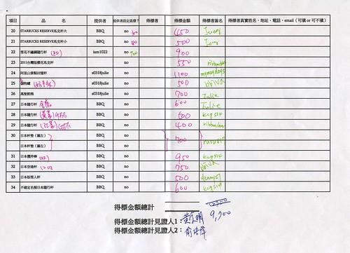 20110319 日本震災星巴克同好義拍會_義拍清冊_02
