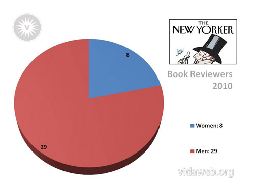 The New Yorker had 8 female book reviewers and 29 male book reviewers in 2010