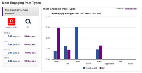 Engaging post types