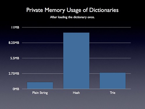 Dictionary Memory Usage Comparison