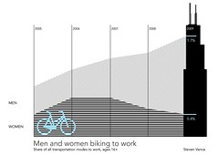 Bicycle ridership in Chicago (first infographic) (Steven Vance) Tags: chart chicago men bike sex bicycling women searstower bikes bicicleta transportation biking data discussion visualization survey gender vlo infographic census questionnaire bikeculture disparate ridership willistower americancommunitysurvey modeshare bikechi