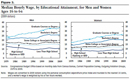 educationwages