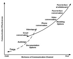 Communication Modalities