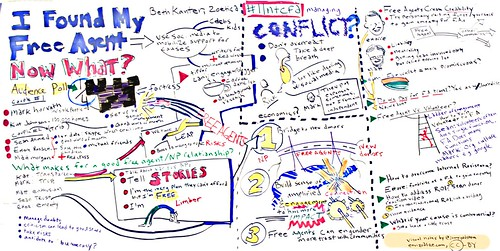 Visual Notes from the Nonprofit Technology Conference: I found my Free Agent, Now What?