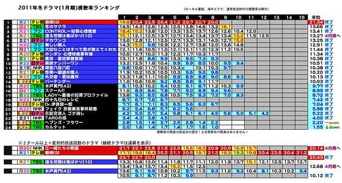 2011年冬ドラマ(1月期)視聴率ランキング1-4-4.jpeg