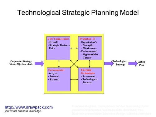 process analysis essay organization
