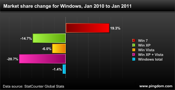 Windows market share change