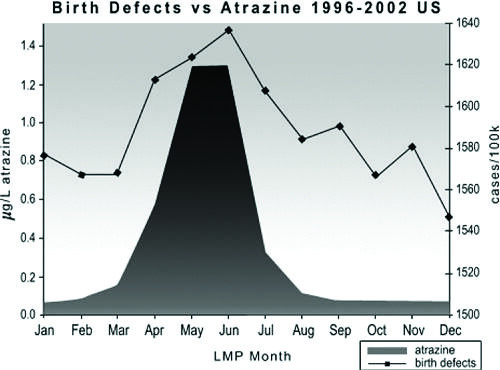 atrazine birth defects graph