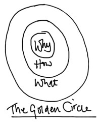Simon Sinek on 'Why and The Golden Circle'