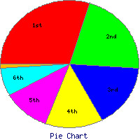 5405355181 e767ed6586 m Install and Use GD Graph to make charts in Perl