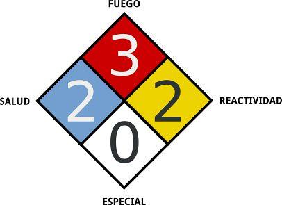Clasificación de riesgos NFPA