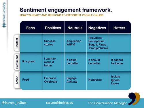 conversation engagement framework