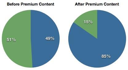 Premium Content: Profile Completeness