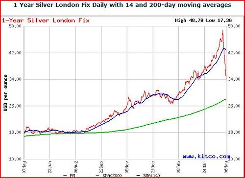 silver 5-7-11