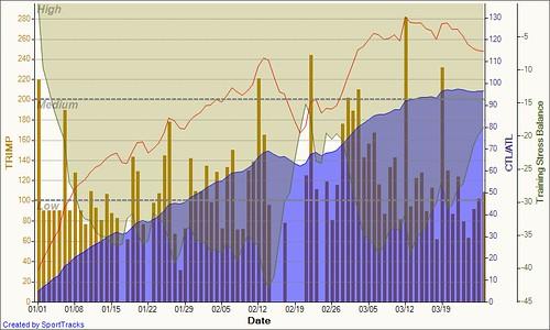 Training Load 2011-03-27