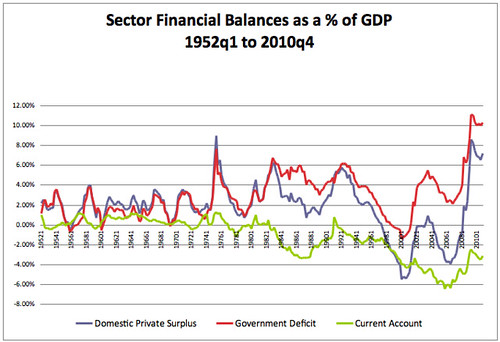 2010q4 Sector Financial Balances by Scott Fullwiler