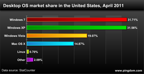 Desktop OS market share, United States, April 2011