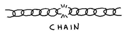 Processes are like chains