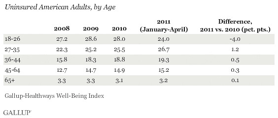 Gallup - rate of uninsured 18-26 down