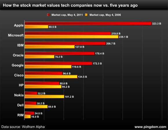 How the stock market values tech companies now vs. five years ago