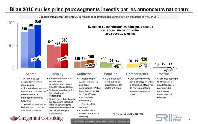 Online adspend France 2010