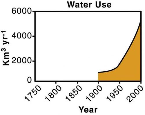 Uso del agua historia