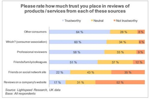 Which reviews do shoppers trust?