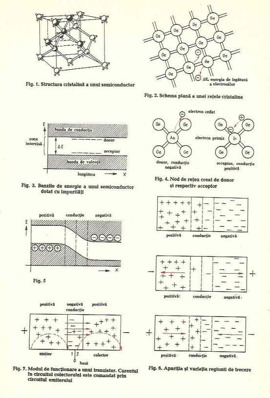 semiconductoare