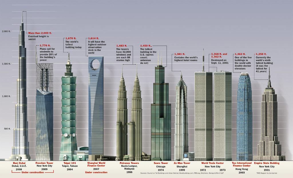 edificios_mas_altos