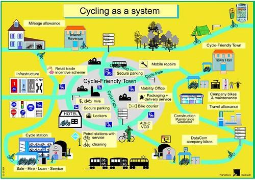 Bicycle Traffic as a system, diagram, German National Bicycle Plan, 2002-2012
