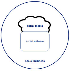 Social Media + Social Business Relationship