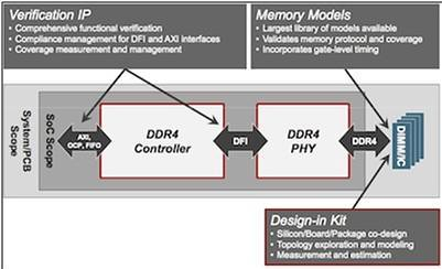 Cadence DDR4 IP Solution for SoC