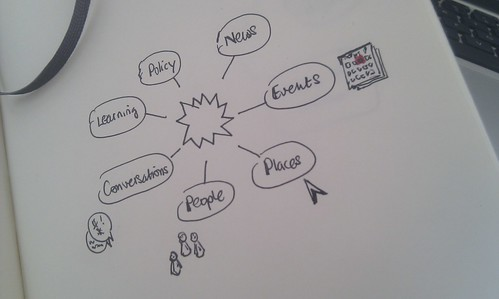 Sketch showing a list of content types