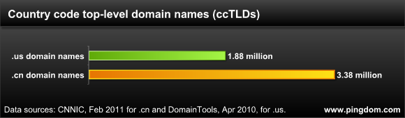 ccTLDs, USA vs China