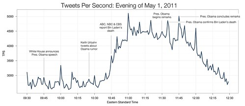 Tweets per second. by @Twitter