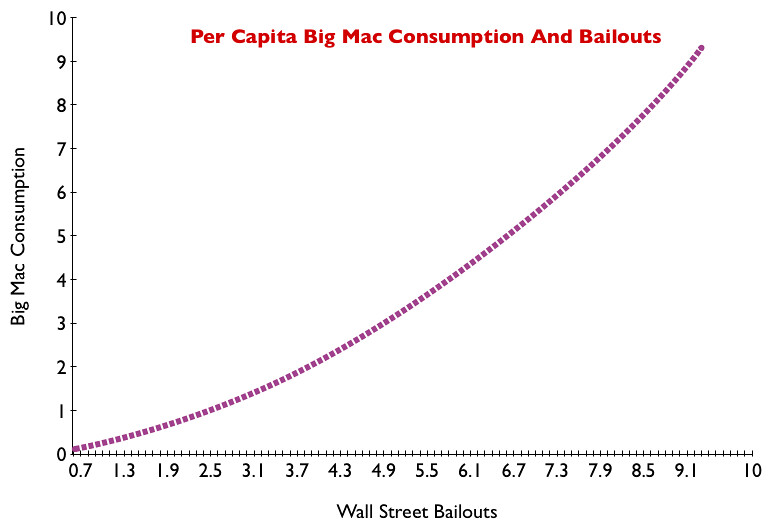 BIG MACS AND BAILOUTS