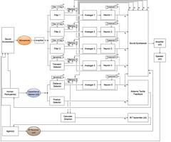 Heterogenesis: System Diagram
