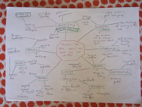Things to Blog MindMap - Pippa Buchanan