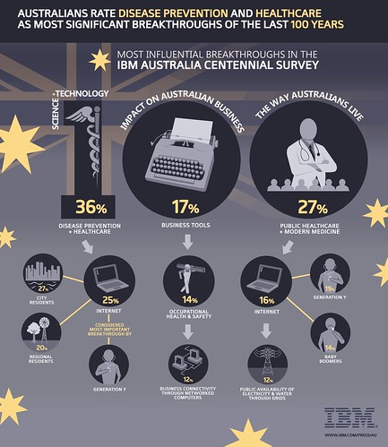 IBM Centennial Survey_Infographic