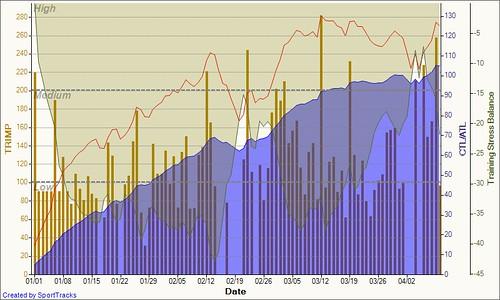 Training Load 2011-04-10